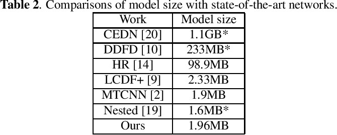 Figure 4 for Accelerating Proposal Generation Network for \\Fast Face Detection on Mobile Devices