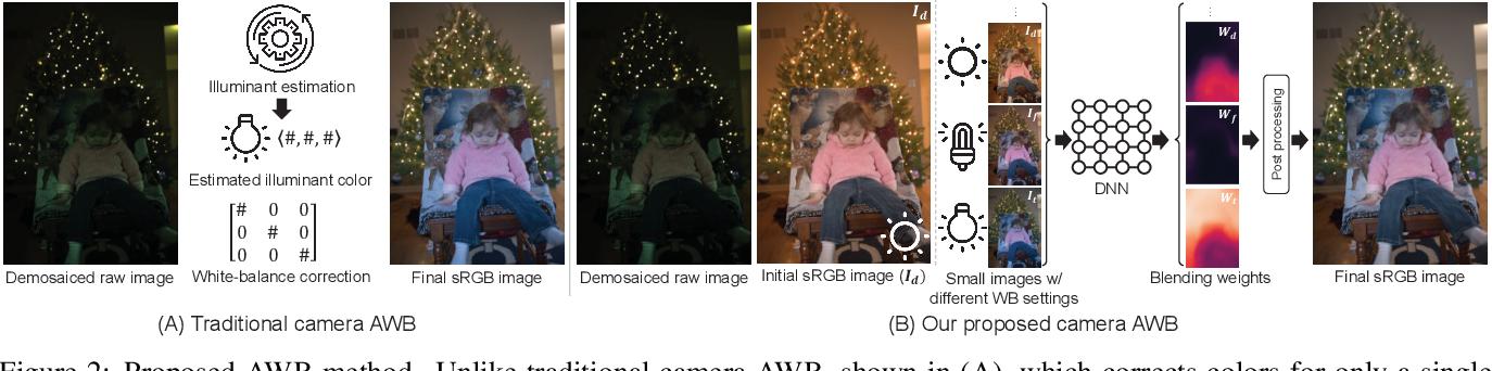 Figure 2 for Auto White-Balance Correction for Mixed-Illuminant Scenes
