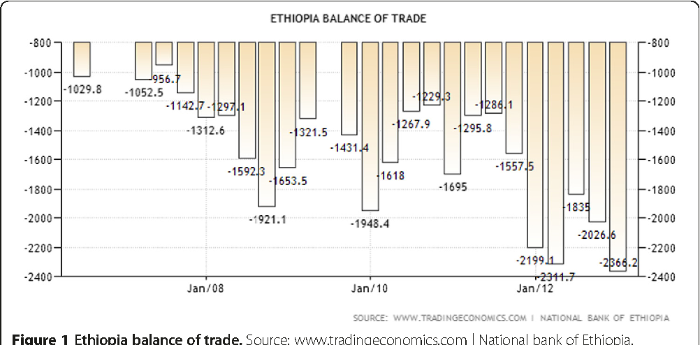 Figure 1 from The dynamics of China-Ethiopia trade relations