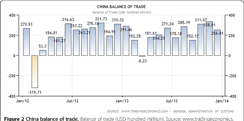 Figure 2 from The dynamics of China-Ethiopia trade relations