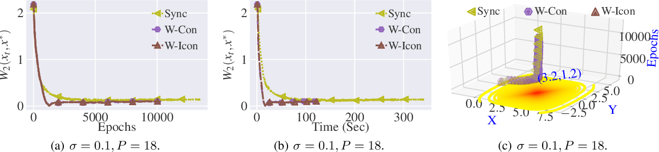 Figure 1 for Stochastic Gradient Langevin with Delayed Gradients