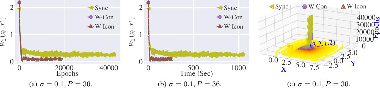 Figure 2 for Stochastic Gradient Langevin with Delayed Gradients
