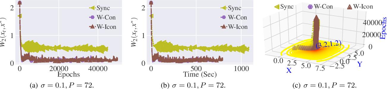 Figure 3 for Stochastic Gradient Langevin with Delayed Gradients