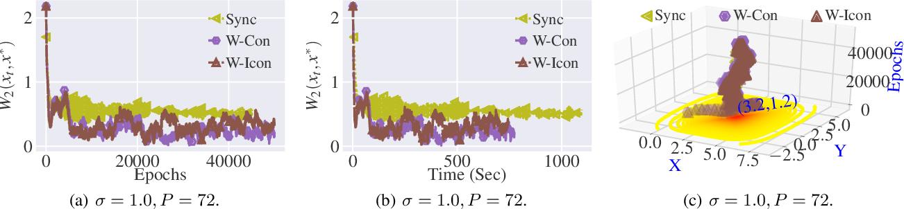 Figure 4 for Stochastic Gradient Langevin with Delayed Gradients