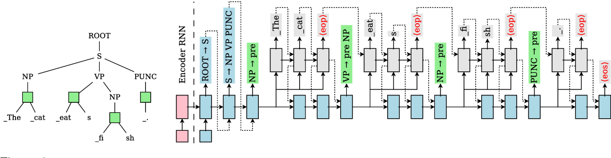 Figure 1 for A Tree-based Decoder for Neural Machine Translation