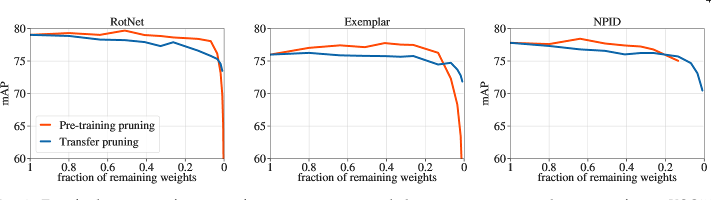 Figure 3 for Pruning Convolutional Neural Networks with Self-Supervision