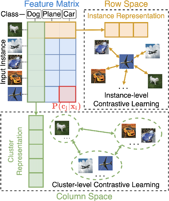 Figure 1 for Contrastive Clustering