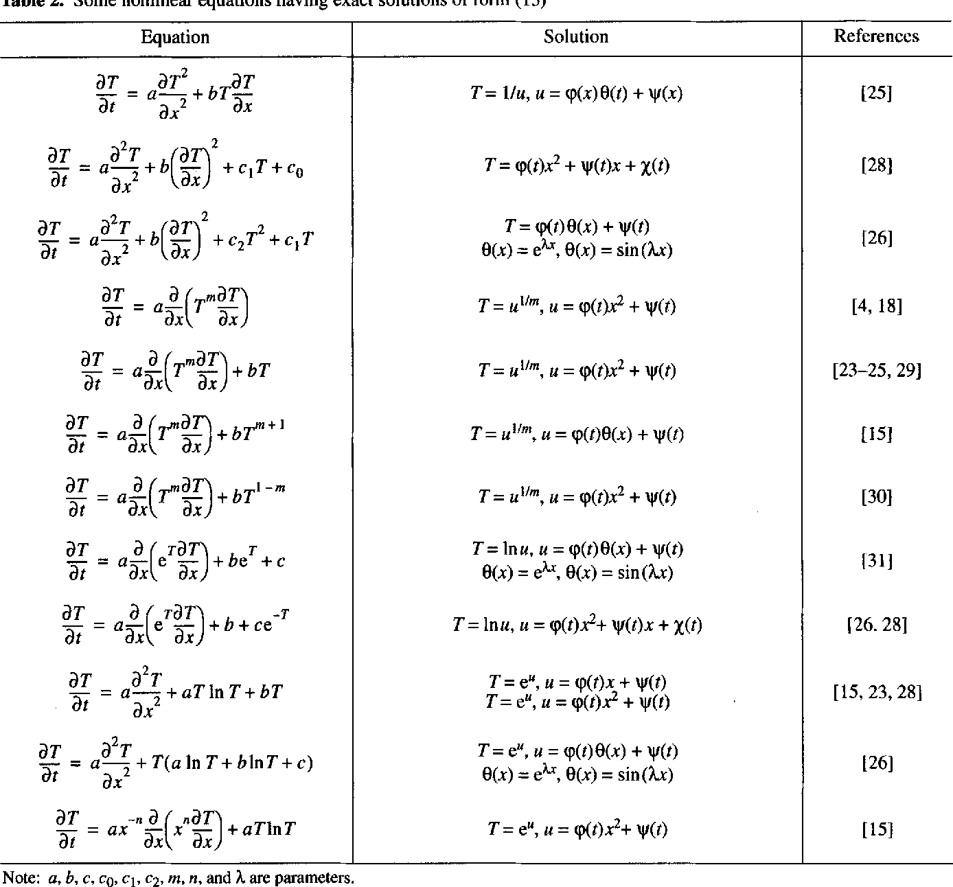 Exact solutions of nonlinear heat- and mass-transfer equations
