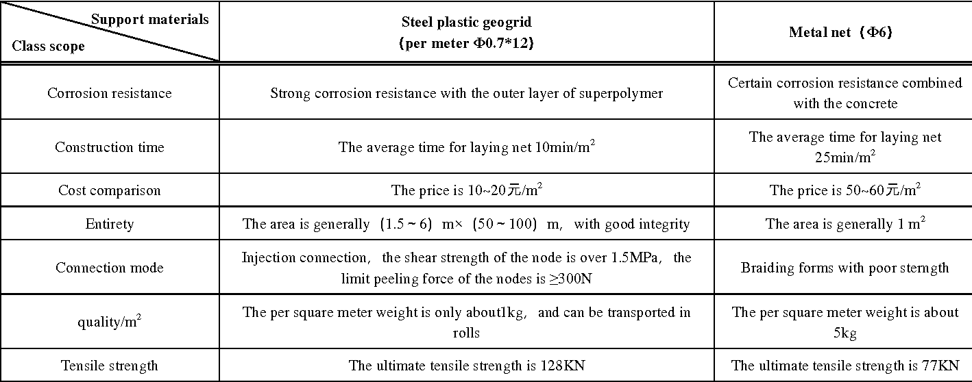 PDF] Steel Plastic Geogrid Performance Testing and its