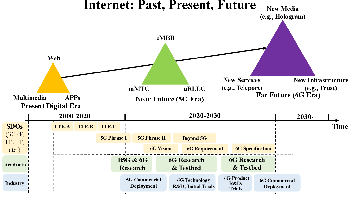 Figure 1 for Federated Learning for 6G Communications: Challenges, Methods, and Future Directions