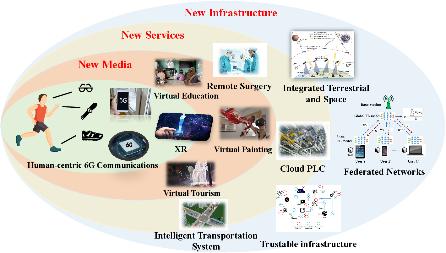 Figure 2 for Federated Learning for 6G Communications: Challenges, Methods, and Future Directions