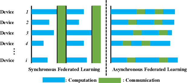 Figure 4 for Federated Learning for 6G Communications: Challenges, Methods, and Future Directions