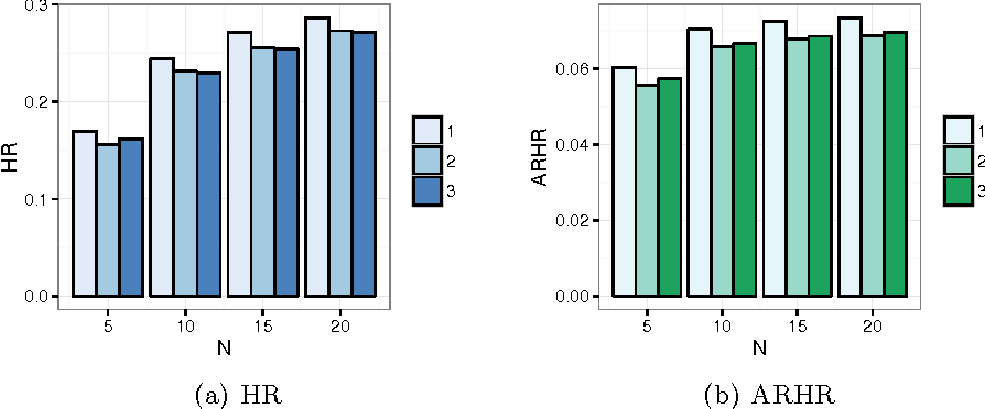 Figure 3 for Content-Based Top-N Recommendation using Heterogeneous Relations