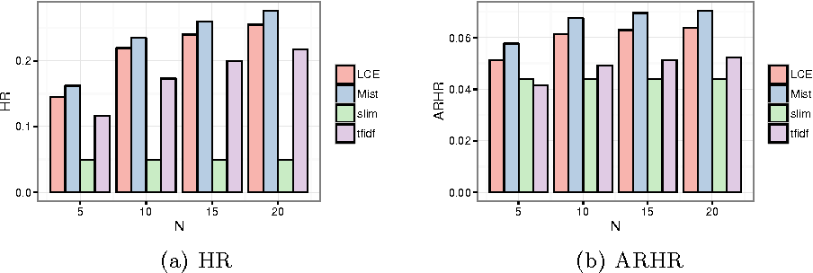Figure 4 for Content-Based Top-N Recommendation using Heterogeneous Relations