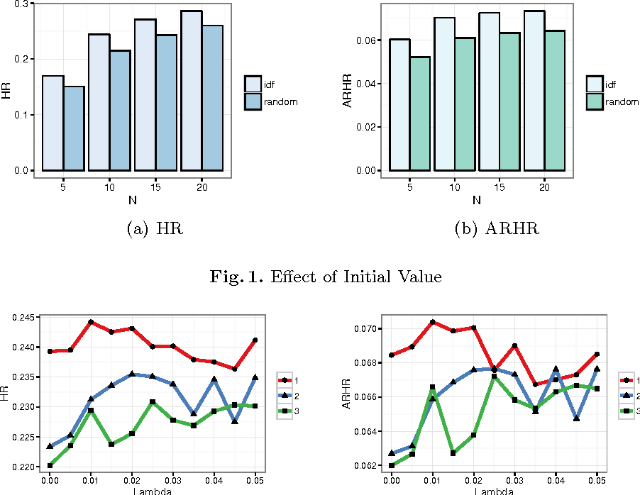Figure 2 for Content-Based Top-N Recommendation using Heterogeneous Relations
