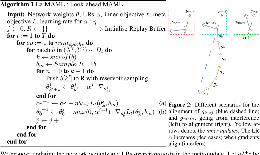 Figure 3 for La-MAML: Look-ahead Meta Learning for Continual Learning