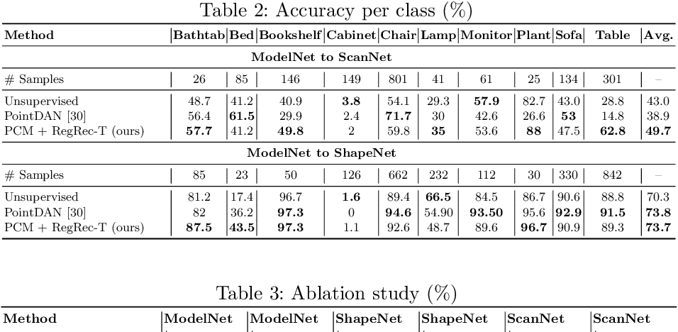 Figure 4 for Self-Supervised Learning for Domain Adaptation on Point-Clouds