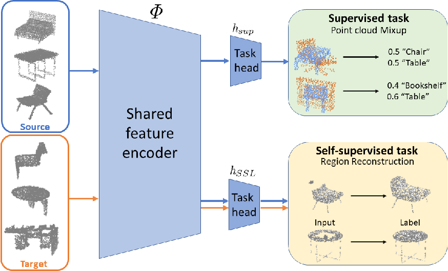 Figure 3 for Self-Supervised Learning for Domain Adaptation on Point-Clouds