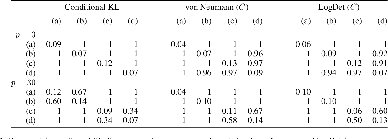 Figure 2 for Measuring the Discrepancy between Conditional Distributions: Methods, Properties and Applications