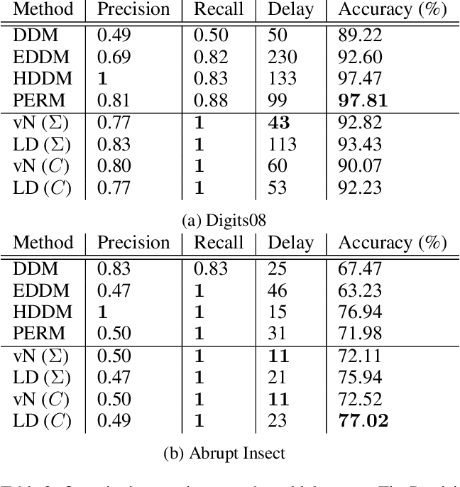 Figure 4 for Measuring the Discrepancy between Conditional Distributions: Methods, Properties and Applications