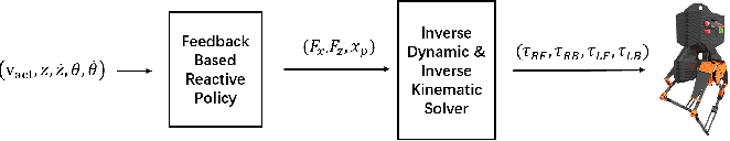 Figure 2 for Using Deep Reinforcement Learning to Learn High-Level Policies on the ATRIAS Biped