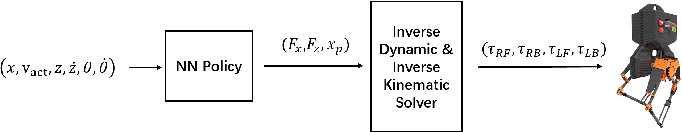 Figure 3 for Using Deep Reinforcement Learning to Learn High-Level Policies on the ATRIAS Biped