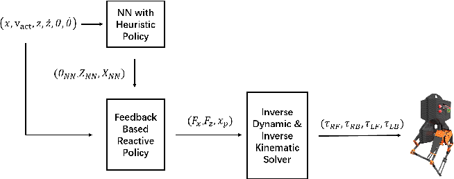 Figure 4 for Using Deep Reinforcement Learning to Learn High-Level Policies on the ATRIAS Biped