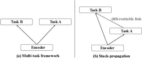Figure 2 for A Stack-Propagation Framework with Token-Level Intent Detection for Spoken Language Understanding