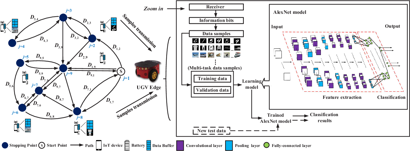 Figure 1 for Edge Learning with Unmanned Ground Vehicle: Joint Path, Energy and Sample Size Planning