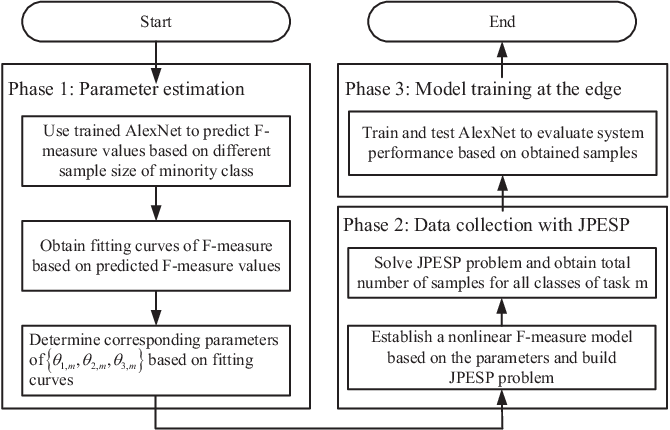 Figure 3 for Edge Learning with Unmanned Ground Vehicle: Joint Path, Energy and Sample Size Planning