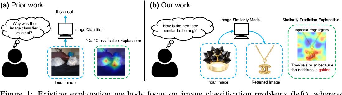 Figure 1 for Why do These Match? Explaining the Behavior of Image Similarity Models