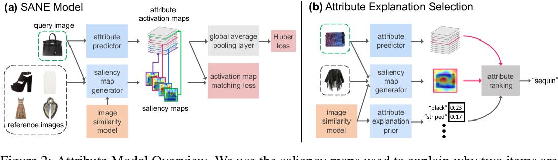 Figure 3 for Why do These Match? Explaining the Behavior of Image Similarity Models