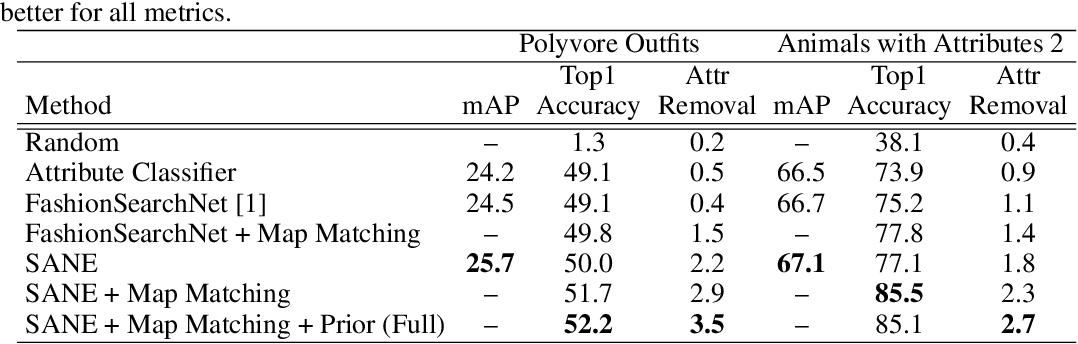 Figure 4 for Why do These Match? Explaining the Behavior of Image Similarity Models