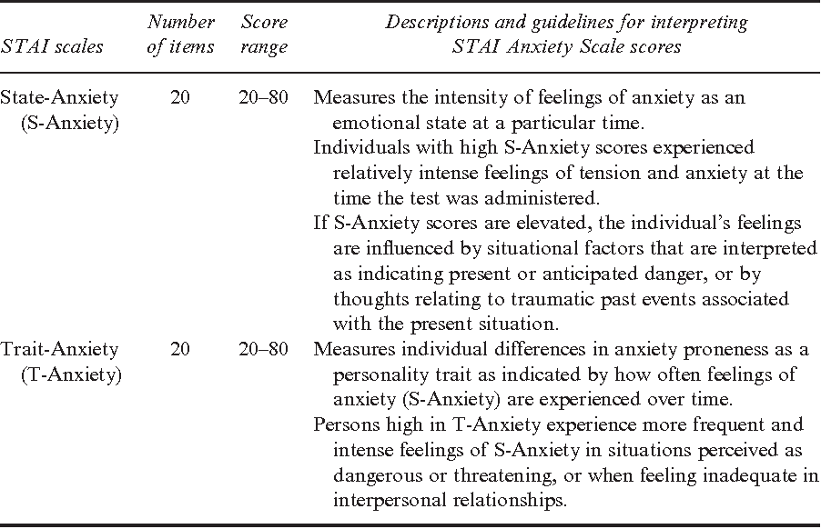 Table 1 from Assessment of Emotions: Anxiety, Anger, Depression, and