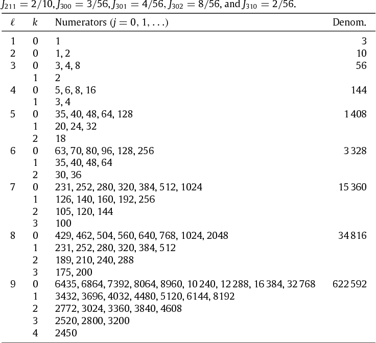 Table 3 from Precise and fast computation of a general incomplete