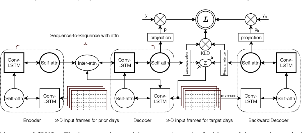 Figure 4 for CLVSA: A Convolutional LSTM Based Variational Sequence-to-Sequence Model with Attention for Predicting Trends of Financial Markets