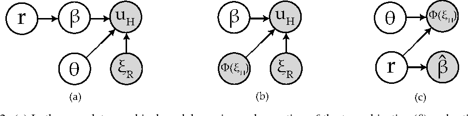 Figure 3 for Learning under Misspecified Objective Spaces