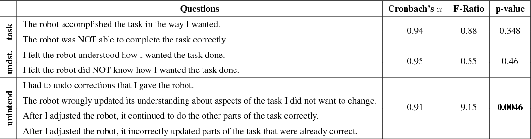 Figure 2 for Learning under Misspecified Objective Spaces