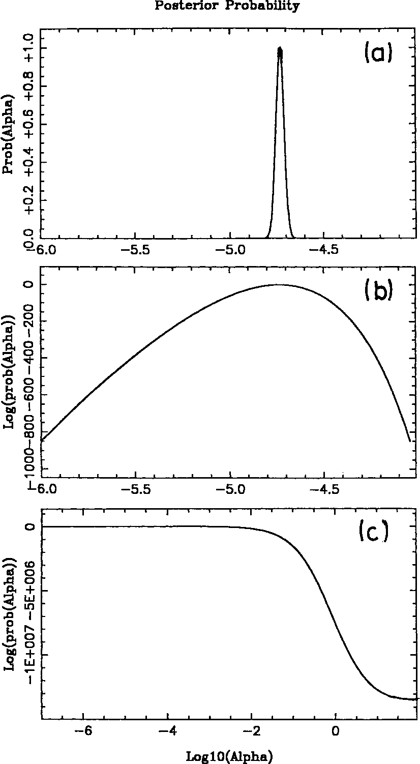 Figure 3. Posterior distribution of the smoothing parameter a for the Susie image, plotted (a) logarithmically, (b) linearly, (c) logarithmically over a large range of α.