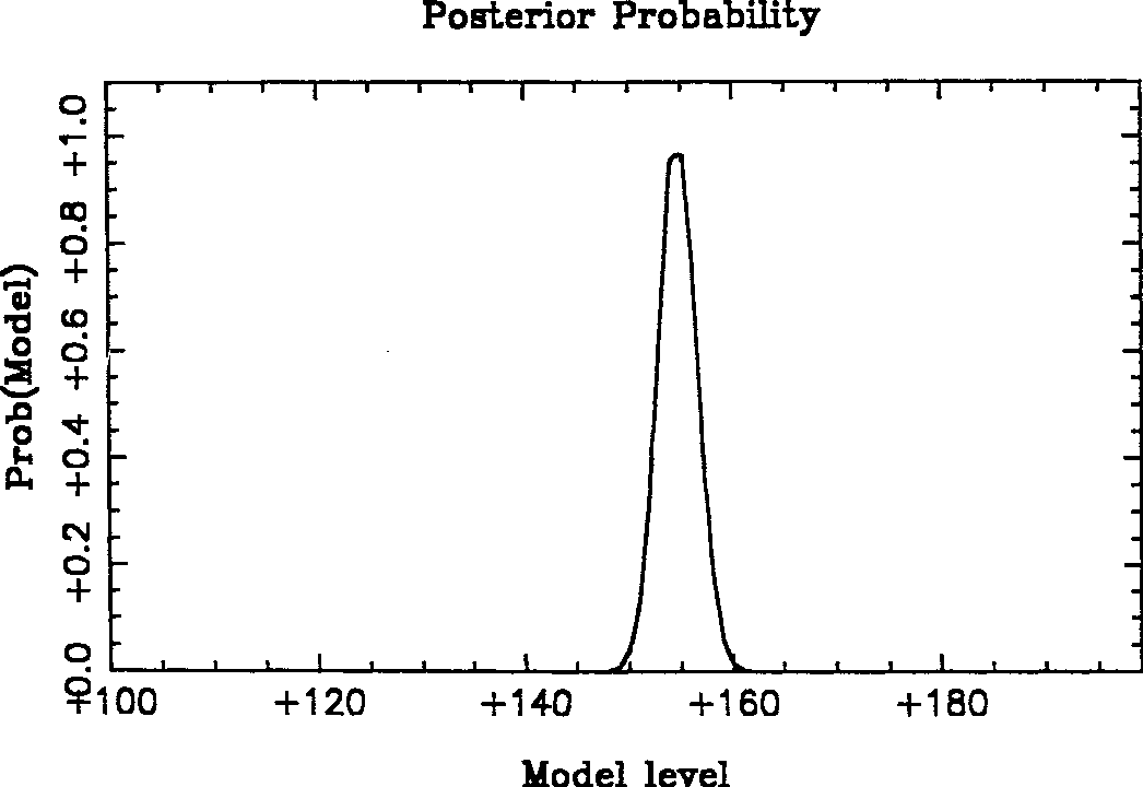 Figure 5. Posterior probability distribution of the initial model level mo for the Susie image. The maximum occurs at the mean of the data.
