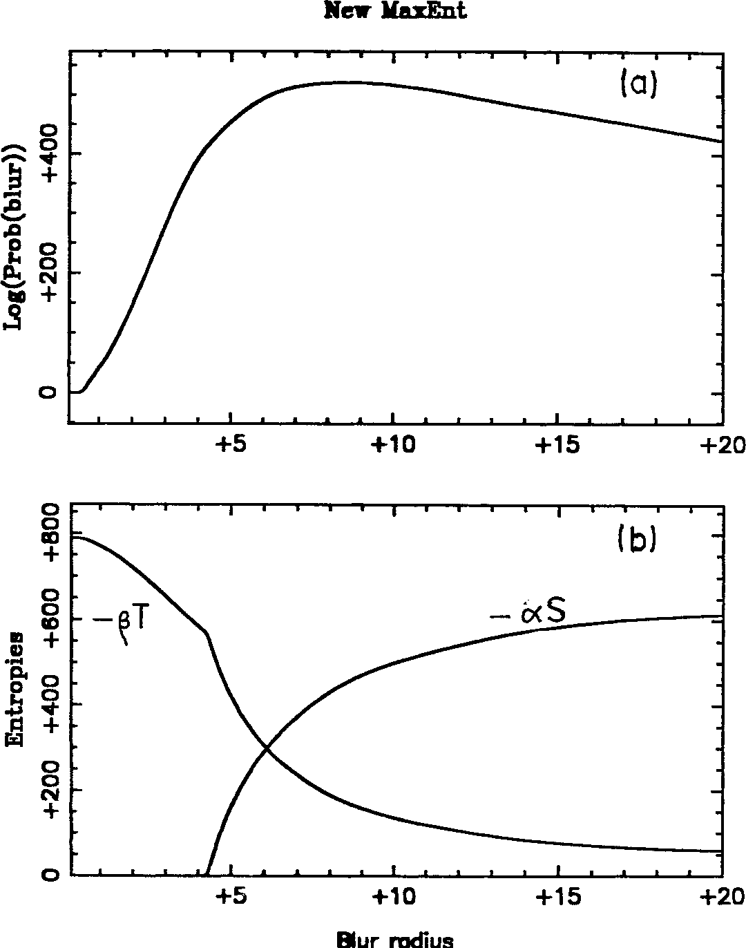 Figure 7. (a) Posterior distribution of the model-blur width for New MaxEnt Susie images, (b) Image-space entropy 5 and model-space entropy T. Note that 5 is zero for model-blurs narrower than 4.27 pixels.