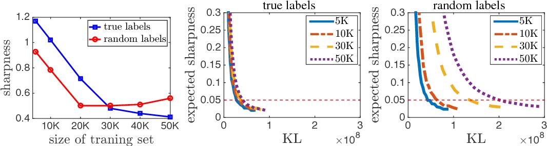 Figure 2 for Exploring Generalization in Deep Learning
