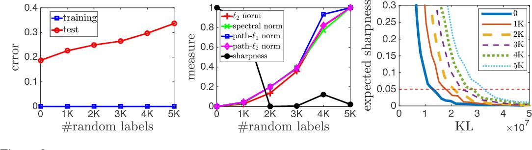 Figure 3 for Exploring Generalization in Deep Learning