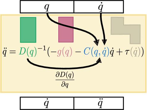 Figure 1 for LagNetViP: A Lagrangian Neural Network for Video Prediction