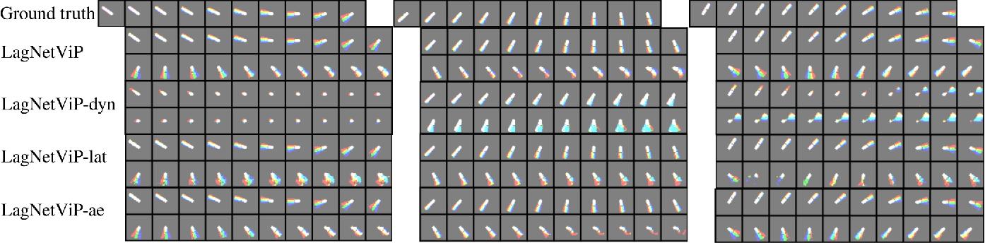 Figure 3 for LagNetViP: A Lagrangian Neural Network for Video Prediction