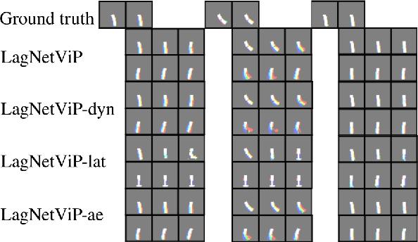 Figure 4 for LagNetViP: A Lagrangian Neural Network for Video Prediction