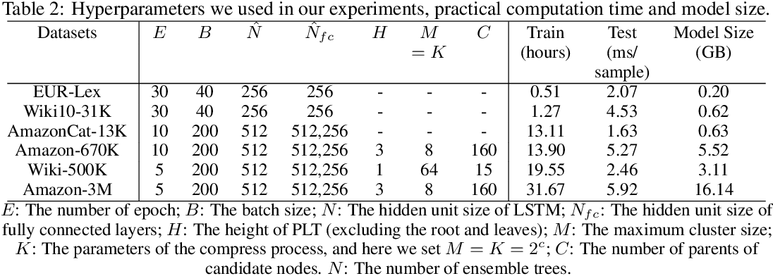 Figure 3 for AttentionXML: Extreme Multi-Label Text Classification with Multi-Label Attention Based Recurrent Neural Networks