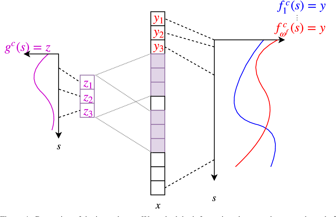 Figure 4 for Generalization in Reinforcement Learning with Selective Noise Injection and Information Bottleneck