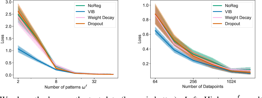 Figure 1 for Generalization in Reinforcement Learning with Selective Noise Injection and Information Bottleneck