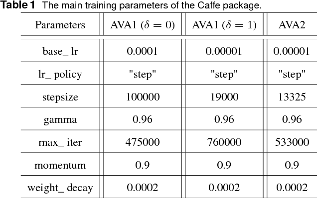 Figure 2 for ILGNet: Inception Modules with Connected Local and Global Features for Efficient Image Aesthetic Quality Classification using Domain Adaptation